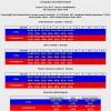 Статистика ударов: Траут – Альварес, Фьюри – Каннингем