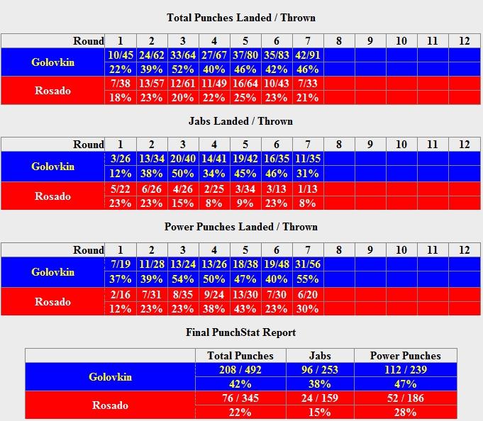 Геннадий Головкин – Габриэль Росадо. Статистика ударов (1)