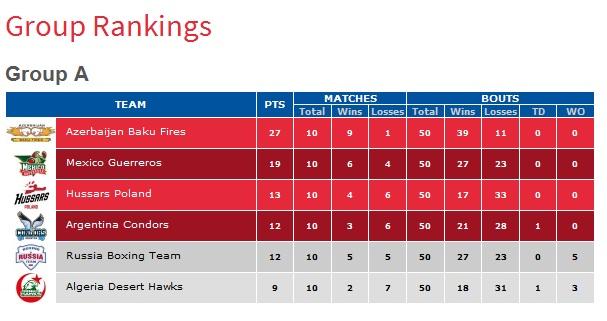 WSB: Сборная России победила сборную Аргентины, но не попала в плей-офф (1)
