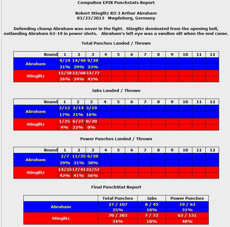 Артур Абрахам vs Роберт Штиглиц II. Статистика ударов (1)