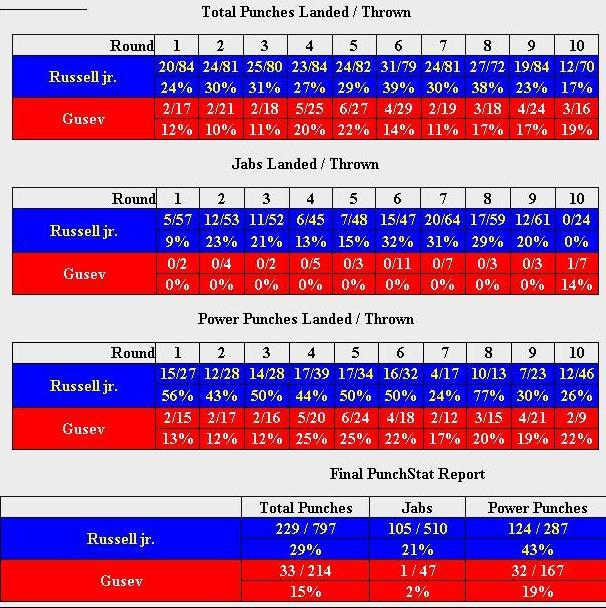 Вячеслав Гусев установил антирекорд по количеству точных ударов (1)