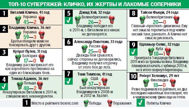 Братья Кличко: Их жертвы и лакомые соперники (1)
