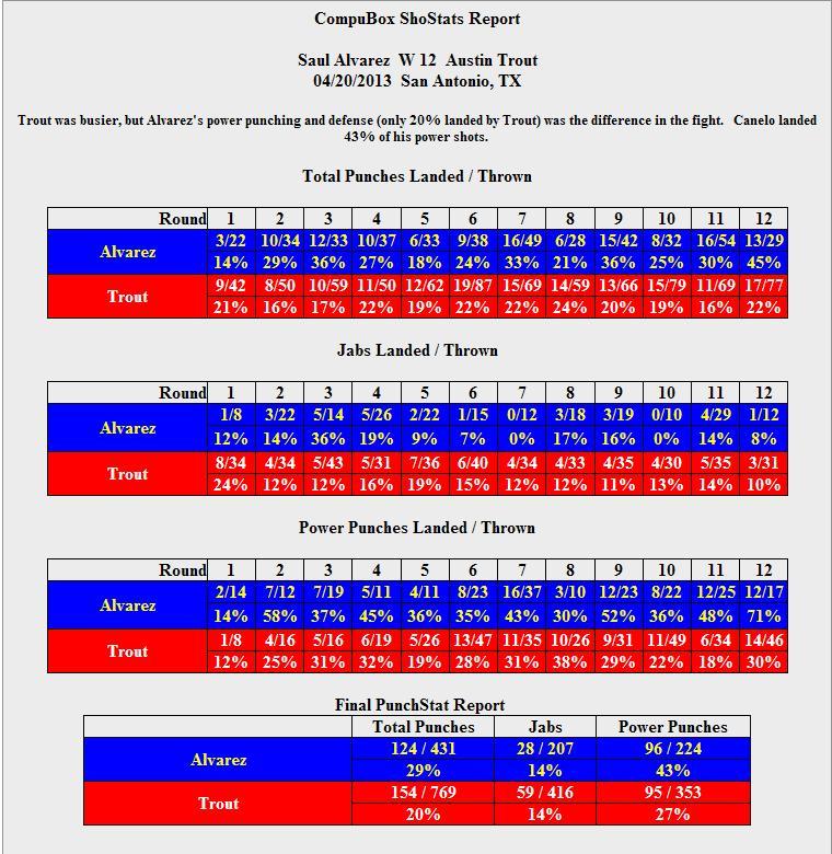 Статистика ударов: Траут - Альварес, Фьюри – Каннингем  (1)