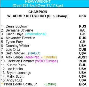 Денис Бойцов возглавил мировой рейтинг WBO (1)