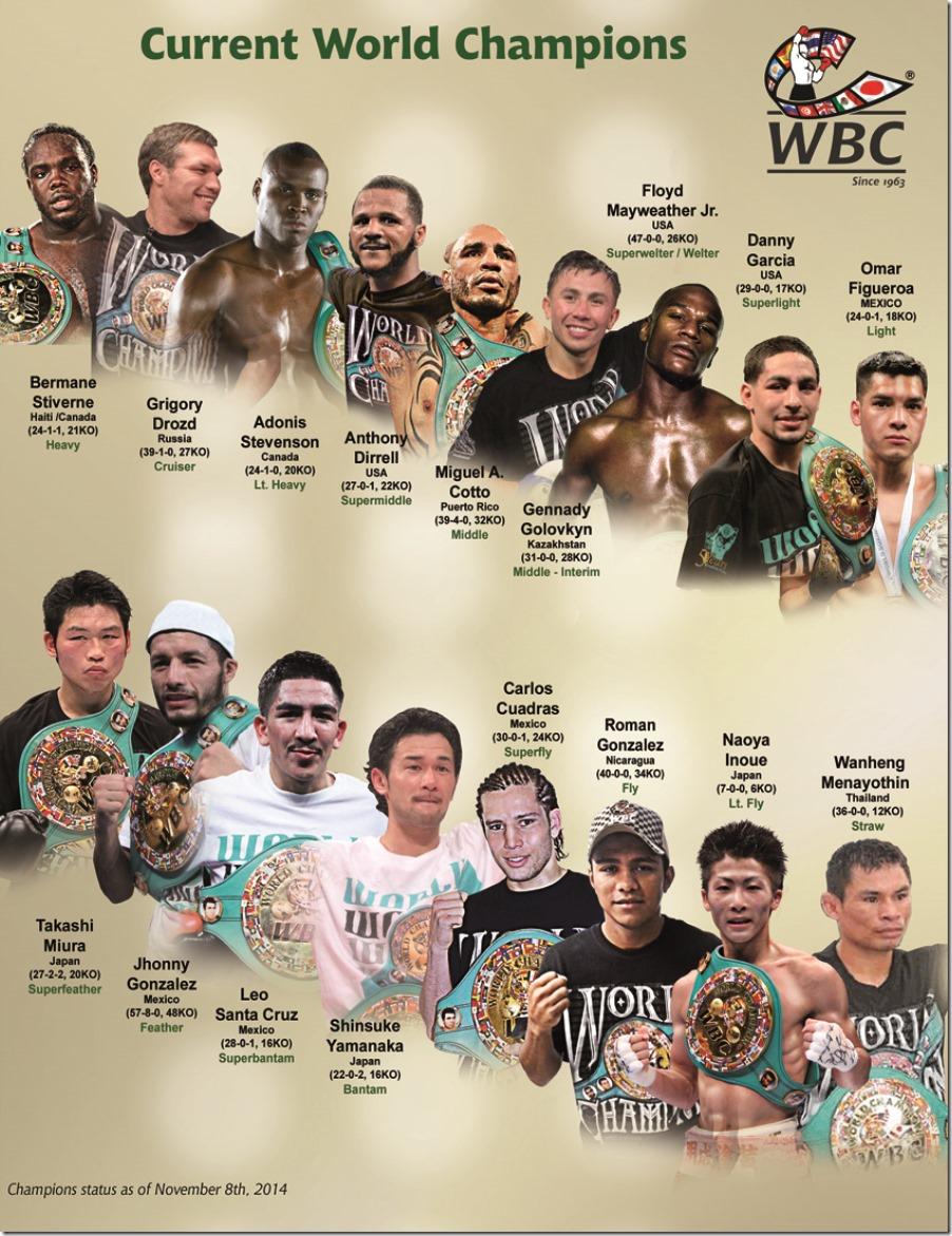 Список обязательных защит титулов WBC  (1)