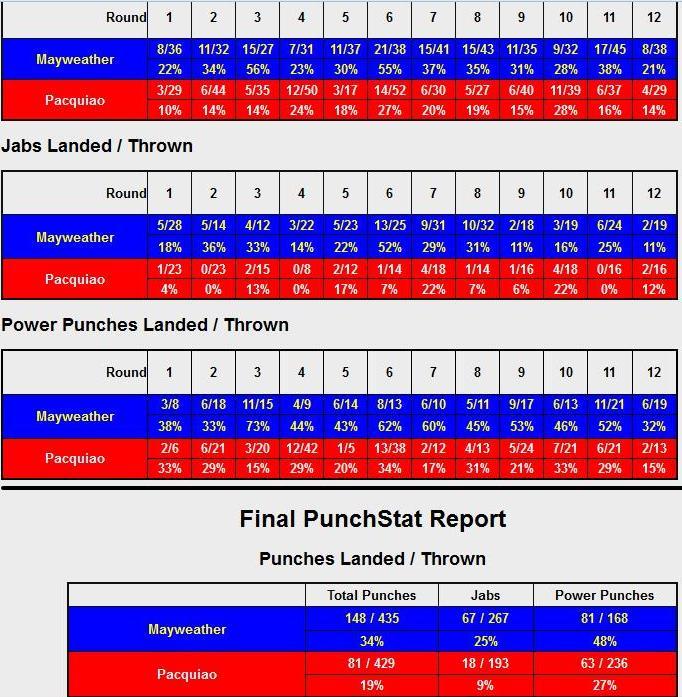 Флойд Мэйвезер и Мэнни Пакьяо. Статистика ударов и судейские записки (2)