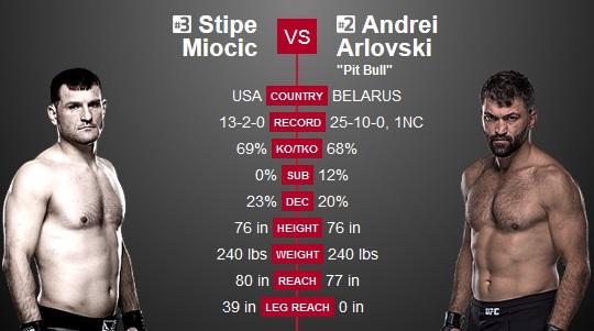 Стипе Миочич разгромил Андрея Орловского за 54 секунды (1)