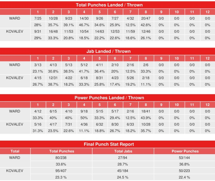 ward-kovalev-rematch-compubox-punch-stats