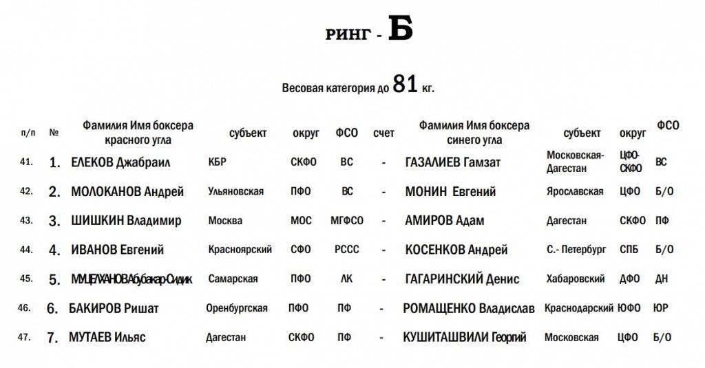 Ринг Б